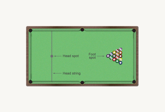 Layout Of A Pool Table