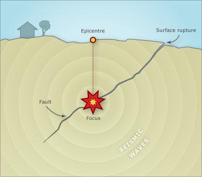 Earthquake Fault Faults and earthquakes