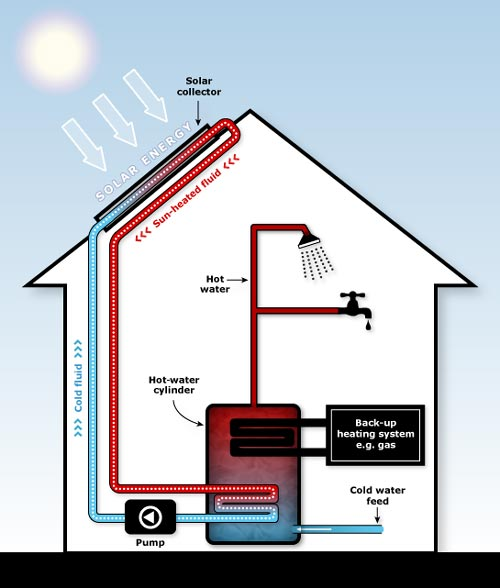 Solar water-heating