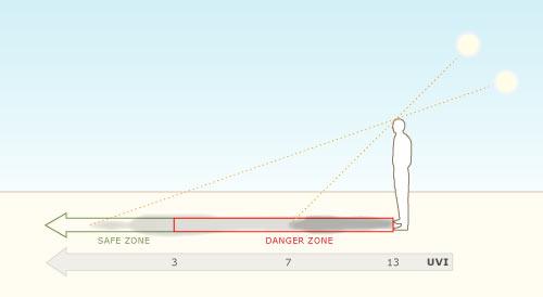 The Shadow Length Rule Atmosphere Te Ara Encyclopedia Of New Zealand