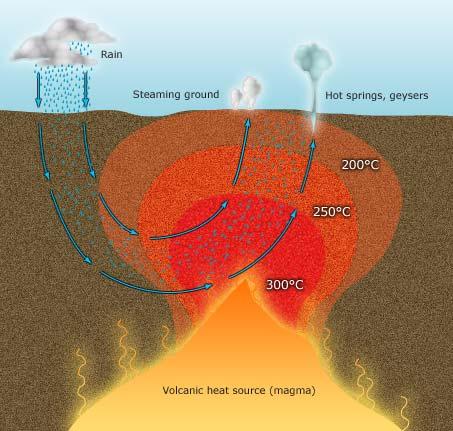 geothermal system – Hot springs, mud pools and geysers – Te Ara ...