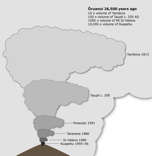 Taupō eruptions