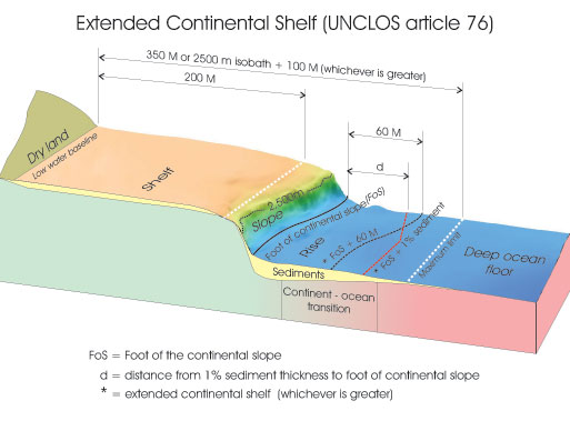 Defining the continental shelf law of the sea te ara for Define abyssal plain