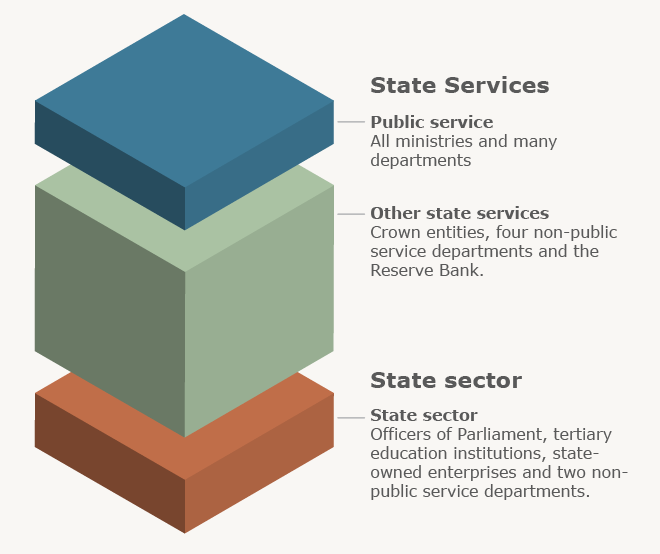 Structure of state services, 2010